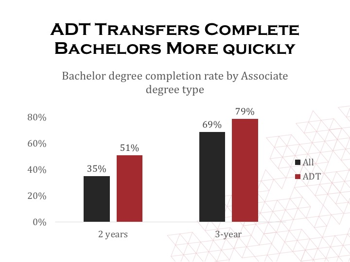 Bachelor degree completion rate by associate degree type, click for data table.