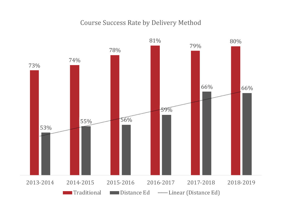 Course Success Rate by Delivery Method showing an increase for Distance Education, click for data table.