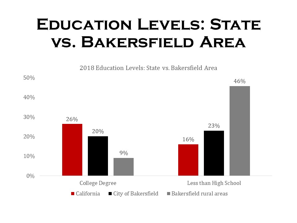 Education levels: state vs. Bakersfield Area, click for data table.