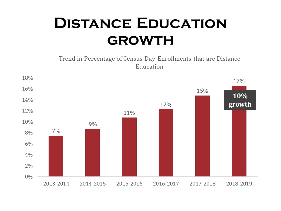 Distance Education 10% growth over 6 years, click for data table.