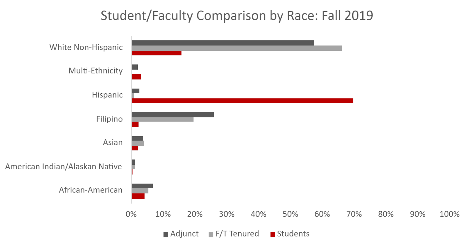 Student/Faculty Comparison by Race bar chart shows adjunct and full-time faculty predominantly white non-hispanic.