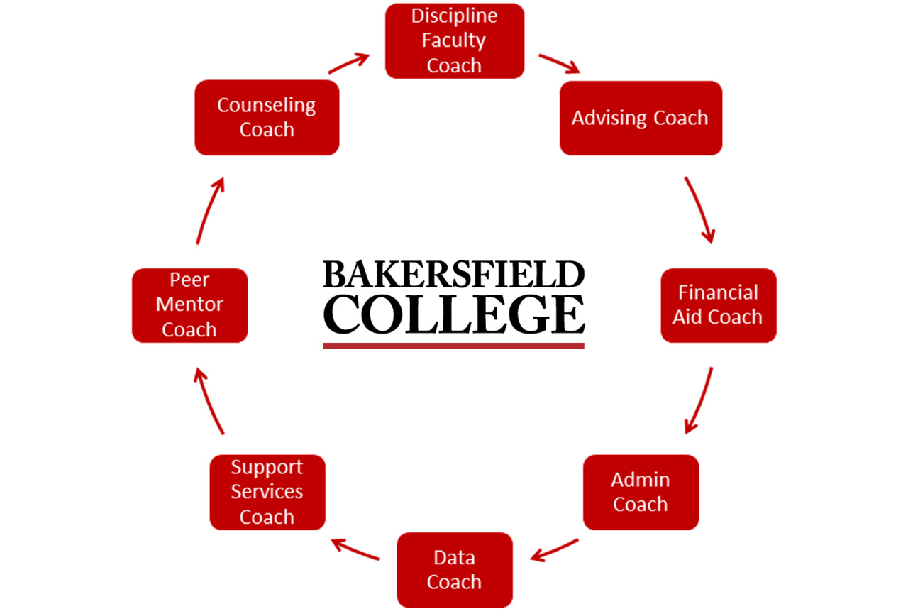 Completion Coaching Community at BC