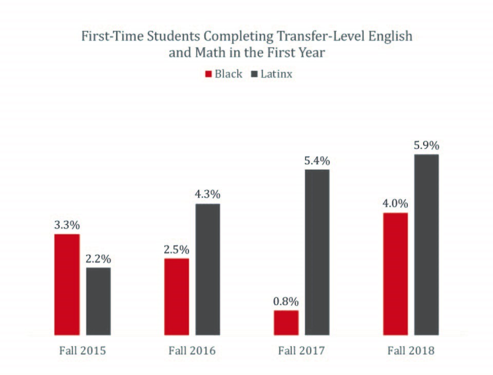 Bar chart of first time students completeing transfer level math and English, click for data table.