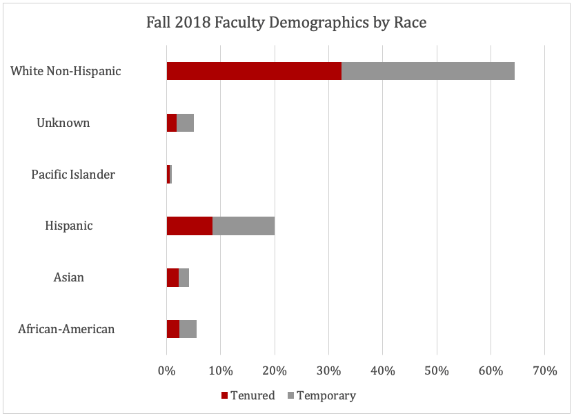 See link below for data table for the Faculty Demographic by Race bar chart.