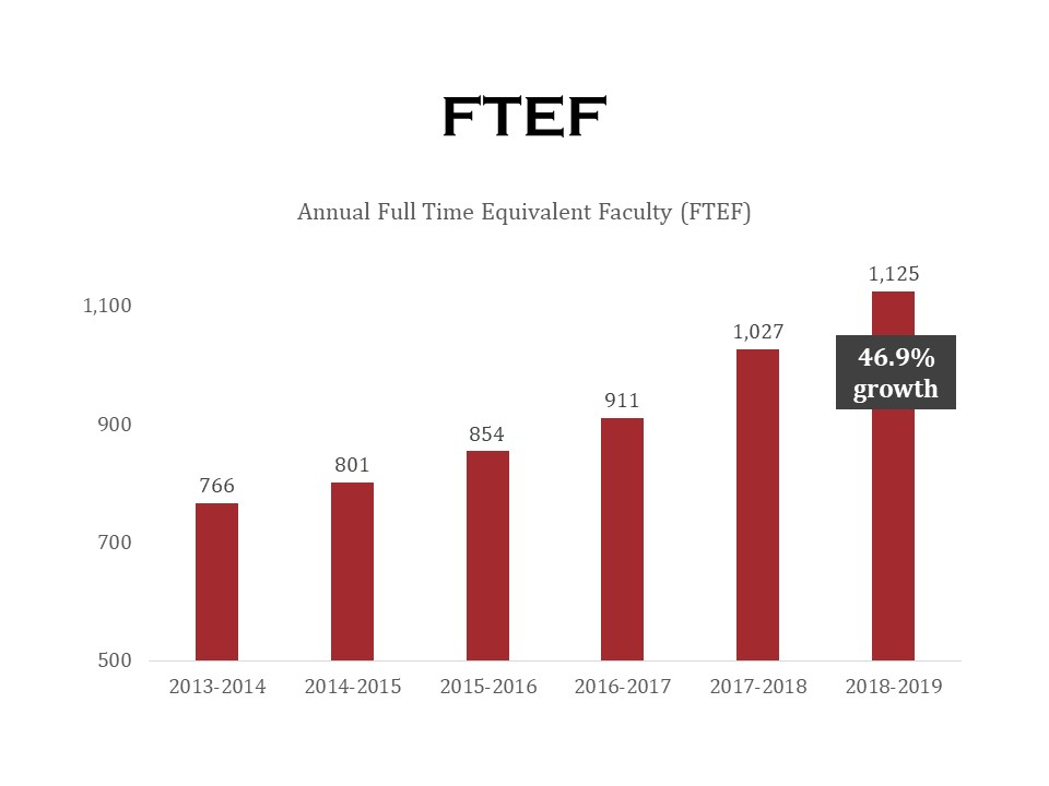 Annual FTEF bar chart showing 46.9% growth over 6 years, click for data table.