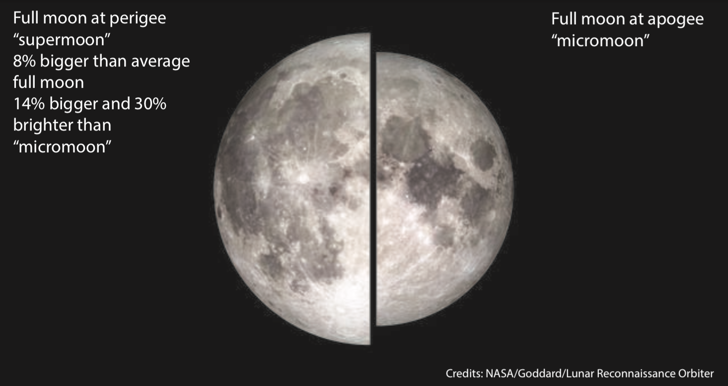 Full moon at perigee and apogee comparison