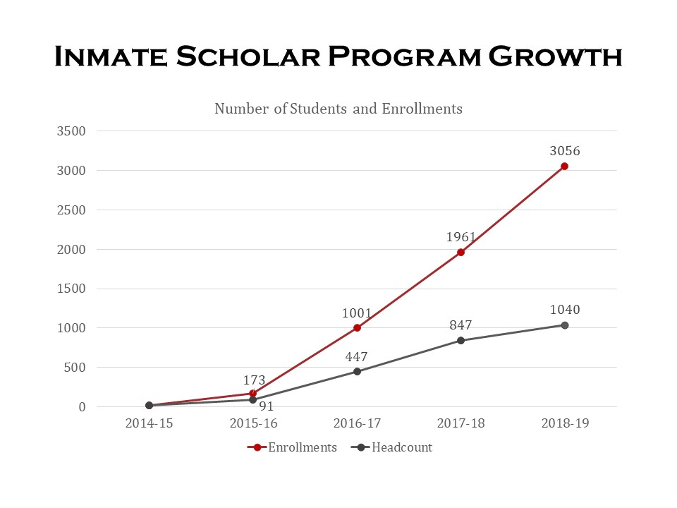 Inmate Scholar Growth in 6 yers grew to 3,056 enrollments and 1,040 headcount, click for table.