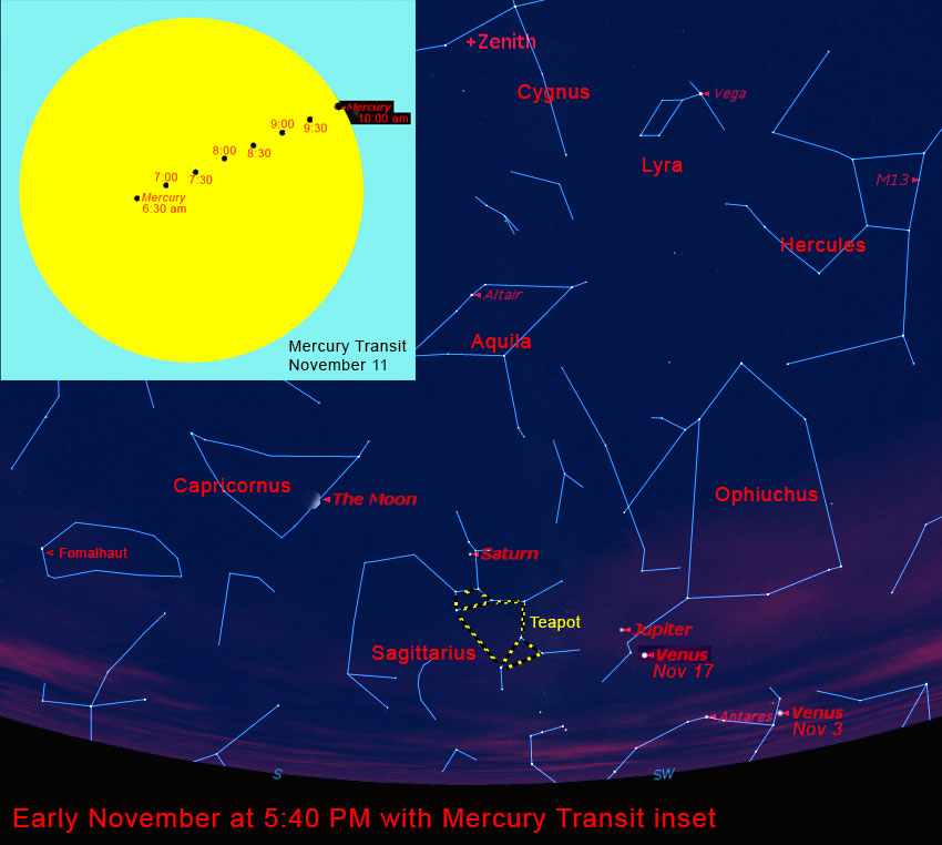 Early November 2019 looking southwest at 5:40 PM with Transit of Mercury inset