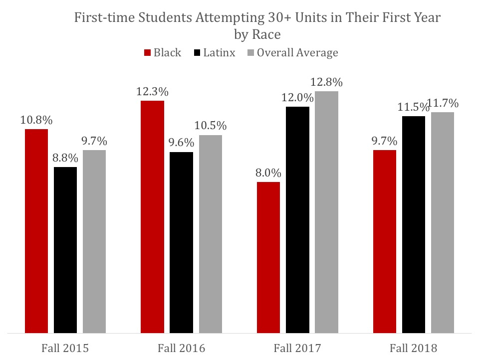 First-time students attempting 15+ Units in their first term by race, click for data table.