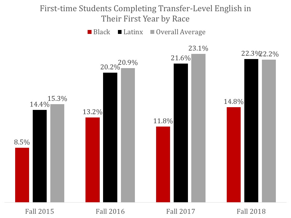 First-time Students Completing Transfer-level English in their first year by race, click for data table.