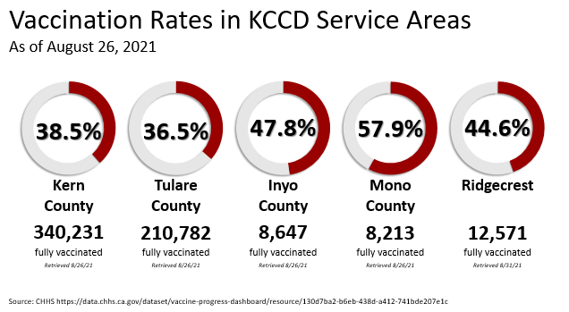 Vaccine Rates for KCCD Service Areas as of August 26, 2021. Kern County 38.5%, Tulare County 36.5%, Inyo County 47.8%, Mono County 57.9%, Ridgecrest 44.6%