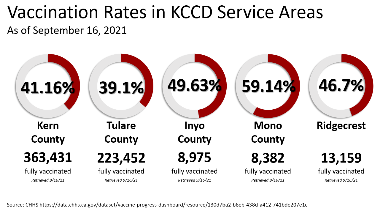 Vaccination rates in KCCD service areas as of September 16, 2021, show Kern County with 41.16% Tulare County with 39.1%, Inyo County with 49.63%, Mono County with 59.14% and Ridgecrest with 46.7%